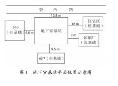 高层建筑基坑工程变形监测流程和方法