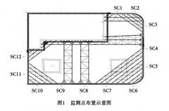 南京市建邺区基坑深层测斜监测方案