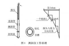 测斜仪的基本工作原理
