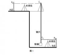 悬挂钢尺法原理