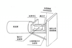 支撑轴力安装方法及原理介绍
