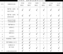 不同规范关于基坑变形监测项目的规定