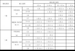 不同规范关干基坑监测频率的规定