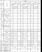 不同规范关于基坑变形监测报警值的规定
