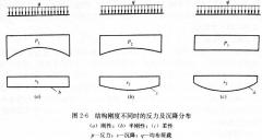 建筑地基变形形态与基础刚度的关系