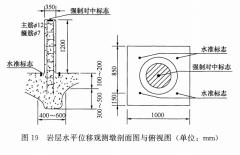 位移基准点布设与测量的一般规定