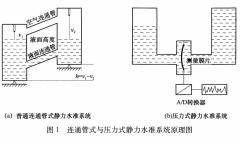 液体静力水准测量原理