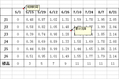 时间-荷载-沉降量曲线图的详细绘制教程
