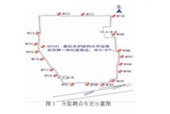 基坑监测边坡水平位移及竖向位移的影响因素